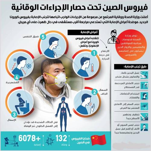 اعراض فيروس كورونا وأسبابه وطرق الوقاية أسئلة وأجوبة مهمة